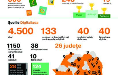 Fundația Orange : 40 de școli încep anul școlar în Digitaliada